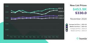 List Price Graph